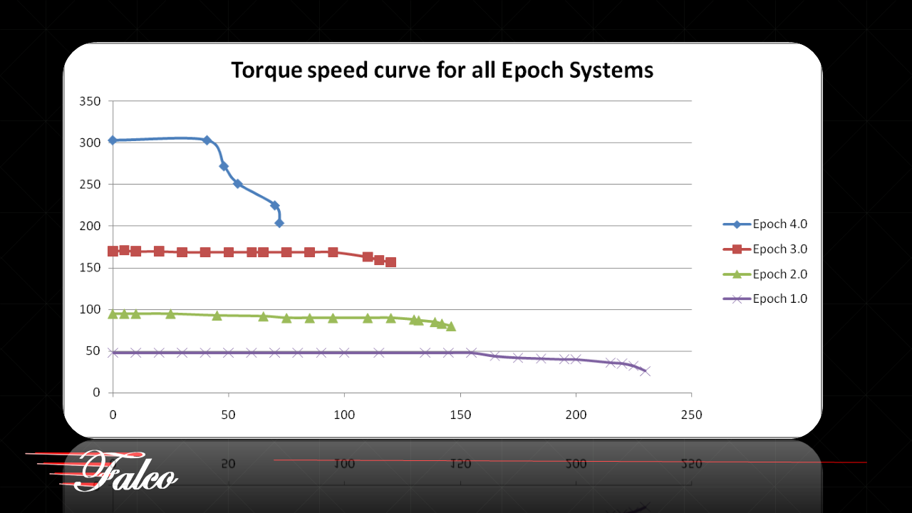 torque-speed-curve-for-all-epoch-fans.png